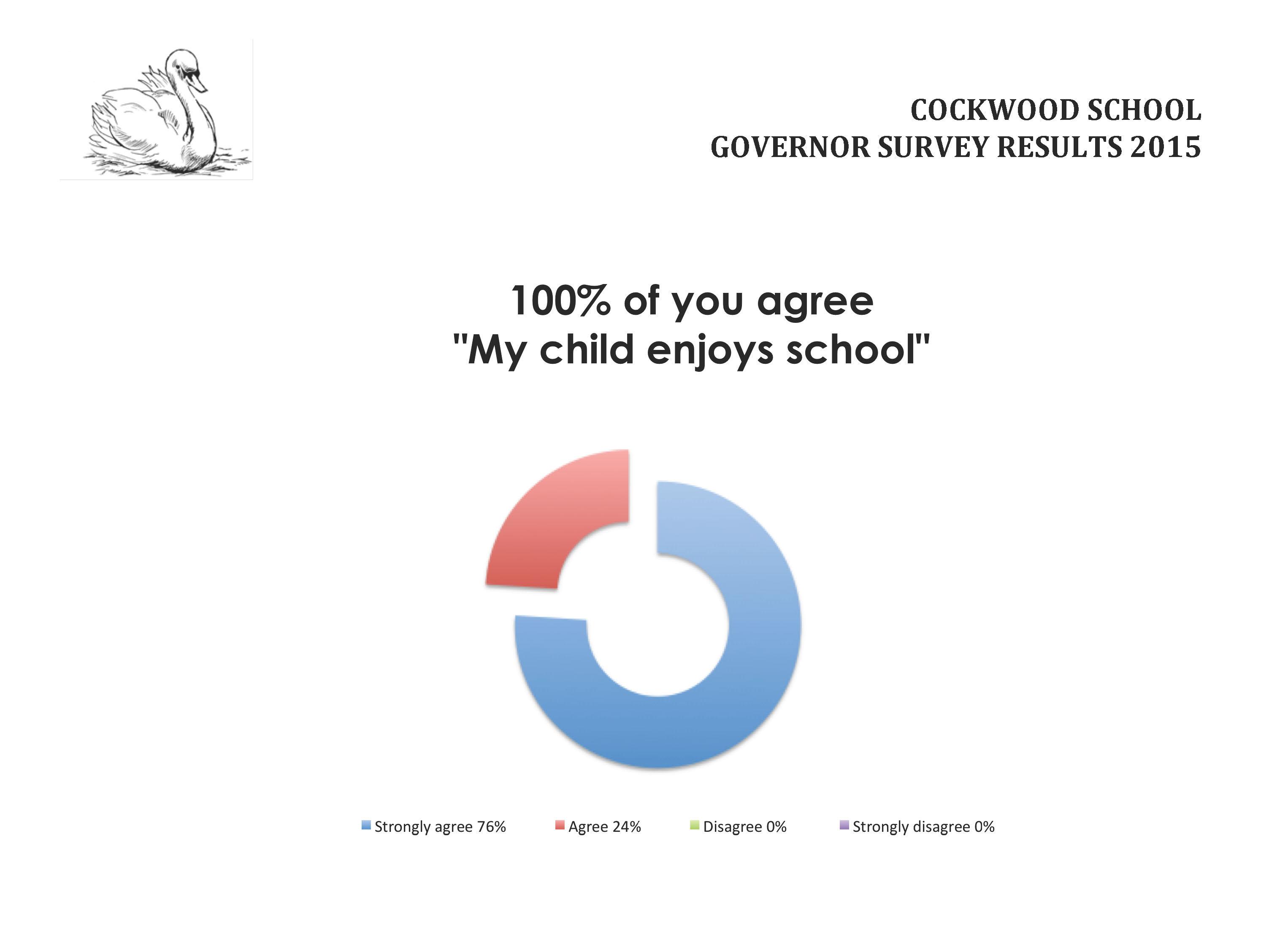 Parent survey June 2015 results_Page_1